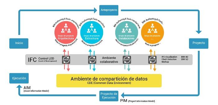 Plataforma colaborativa BIM