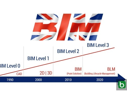Niveles de desarrollo BIM en el Reino Unido: se acerca la meta del 3º nivel para el 2020