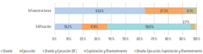 Uso-BIM-infraestructura-obras-publicas_Grafico_esBIM