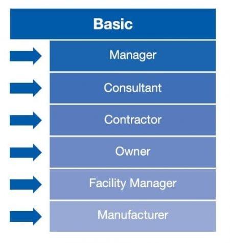 Contenidos Formativos Professional Certification Program