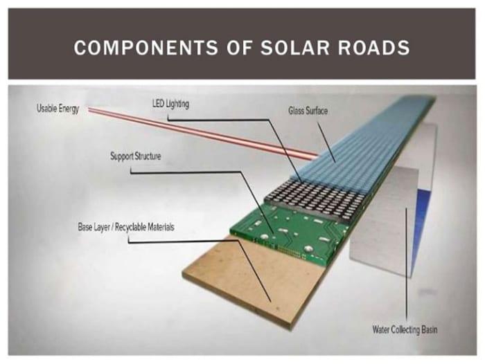 componentes paneles solares solar road