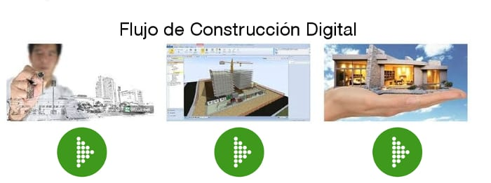 Flujo de Construccion Digital[ES]
