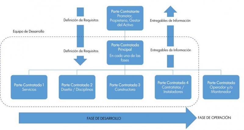 EN-ISO 19650 - Relación entre los diferentes agentes