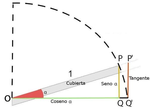 Como-diseñar-una-cubierta-Grafico-pendiente_ES
