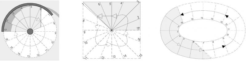 Planta Circular | Planta cuadrada | Planta elíptica