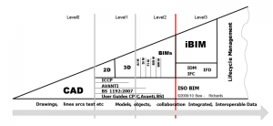 niveles-de-madurez-BIM