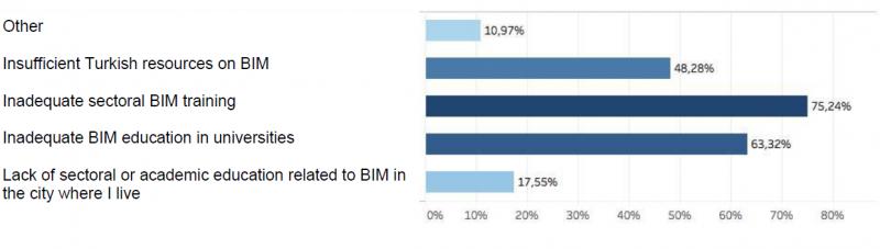 Obstáculos de la difusión del BIM en Turquía.