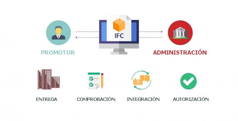 infografia de e-permit