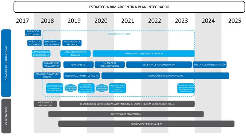 Diagrama en barras que muestra la implementación del BIM en Argentina a lo largo de los años