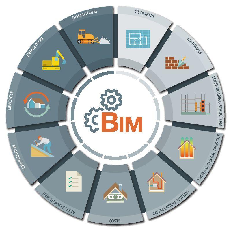 esquema del ciclo del BIM