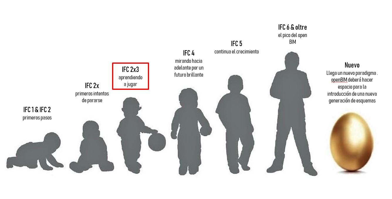 Evolución IFC