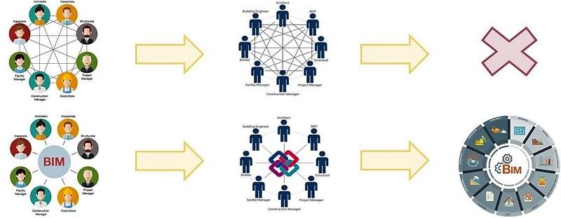 Imagen en color con iconos y esquemas que muestran las diferencia entre el trabajo tradicional y el trabajo colaborativo en BIM
