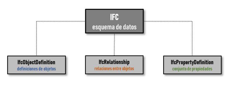 Diagrama composición esquema de datos del archivo IFC