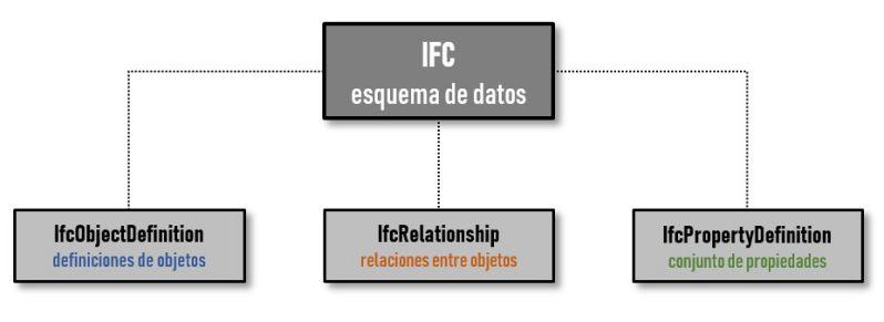 Diagrama de composición de datos del archivo IFC