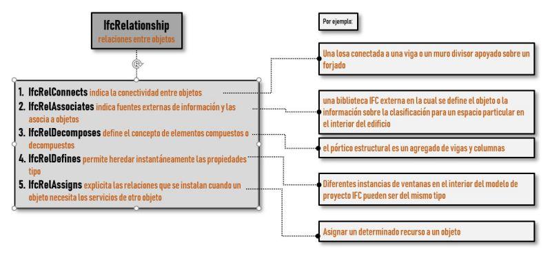 Diagrama de descripciones dle IFCRelationShip