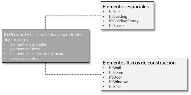 diagrama de riparticion del ifcObjectDefinition