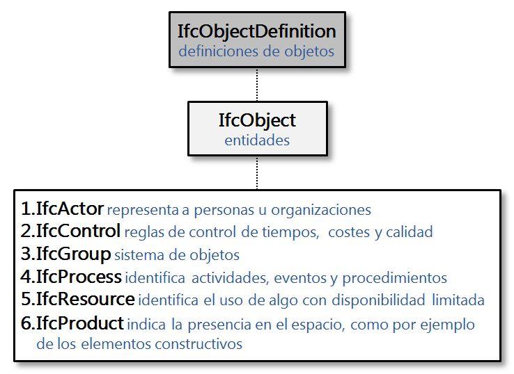diagrama en color de la estructura datos del ifcObjectDefinition
