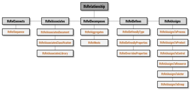 Arquitectura archivo IFC | Diagrama subdivisión IfcRelationship