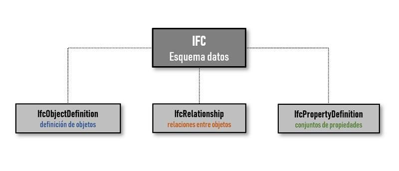 Diagrama esquema datos IFC
