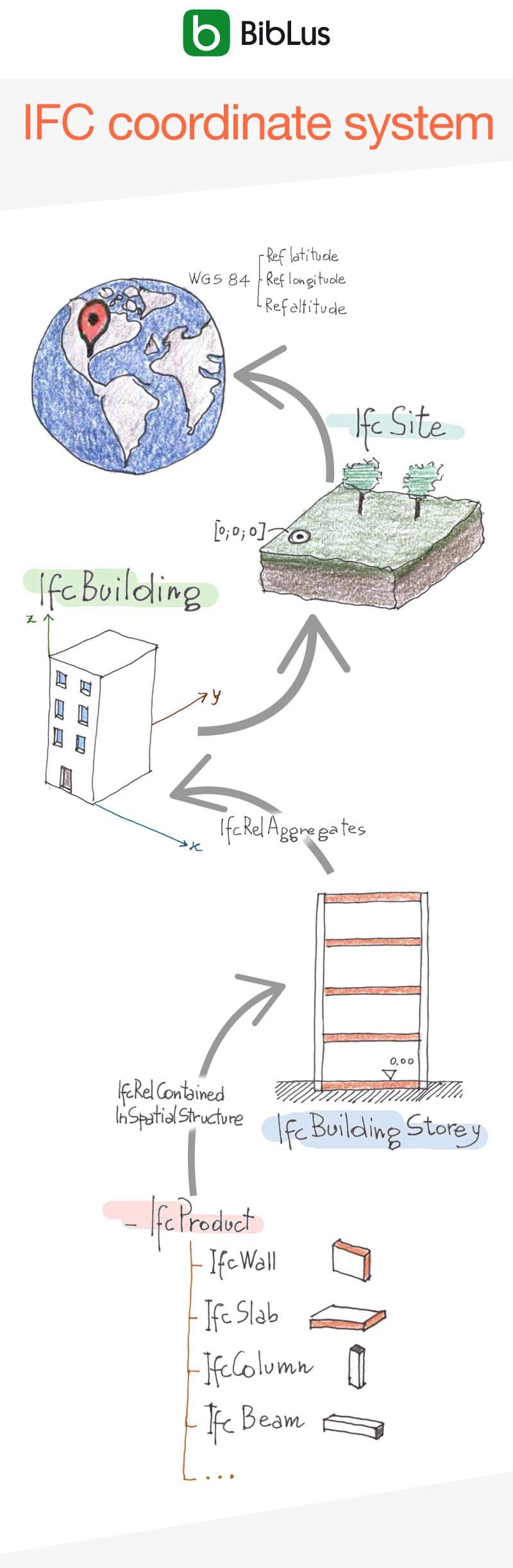 Dibujo a mano alzada de una Infografía que muestra las relaciones jerárquicas para el posicionamiento de las entidades ifc