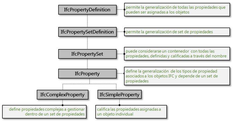 esquema con propiedades ifc