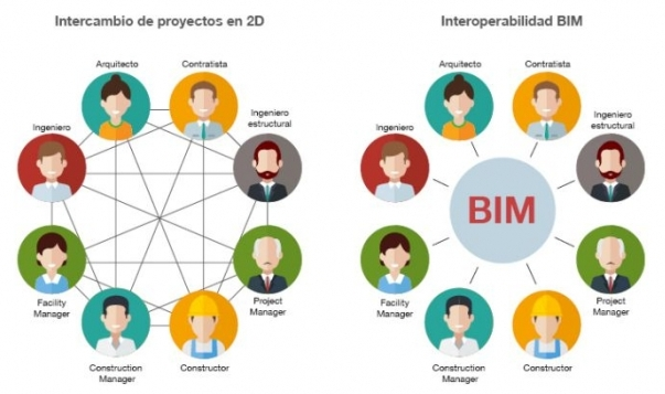 Concepto de interoperabilidad BIM