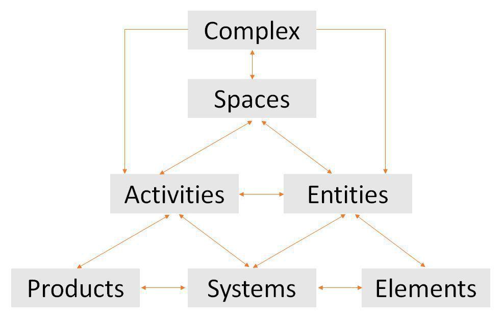 Esquema de flujo sobre la organización de las tablas en el sistema de clasificación UniClass 2015