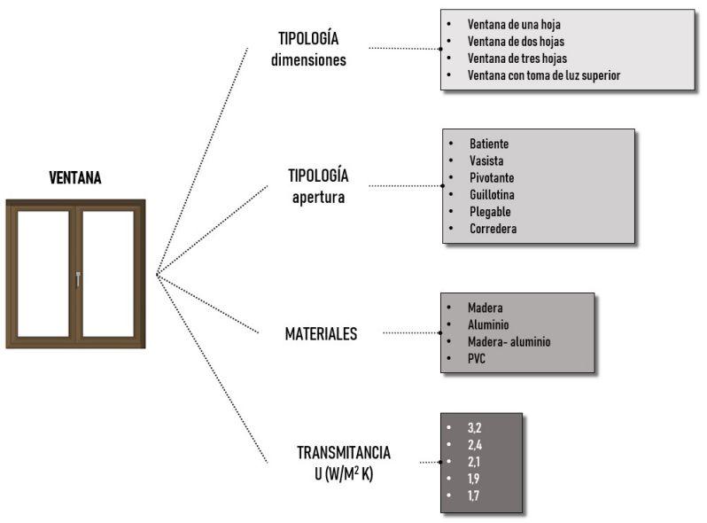 Ejemplo explicativo de clasificaciones en facetas