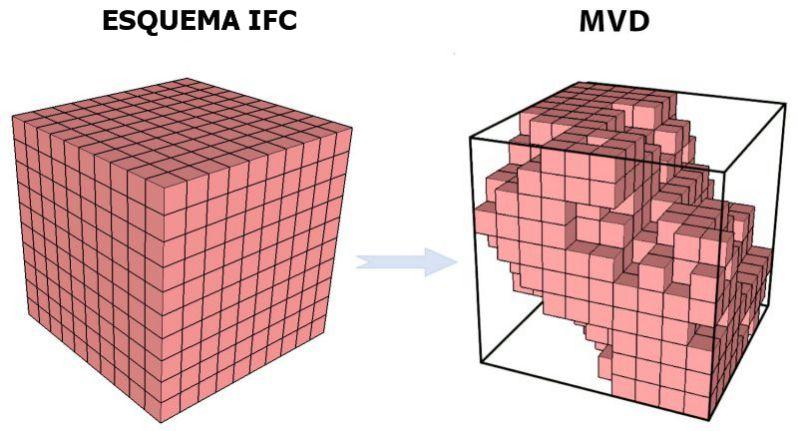 dibujo en color representativo del esquema IFC y su esquematización en MVD