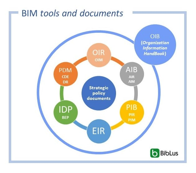 Infografia en color que muestra los principales documentos BIM