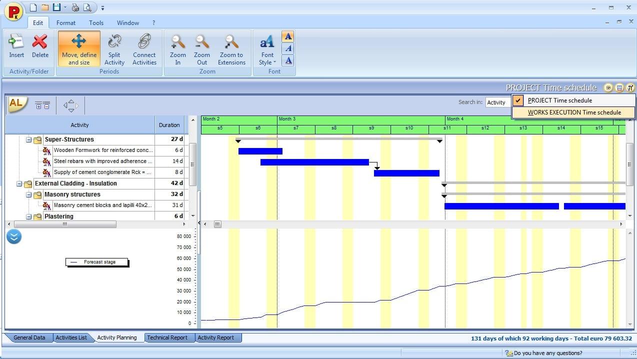 Image du diagramme et planning de l'exécution et des ressources financières