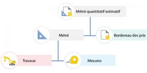 Diagramme de relation des entité du métré quantitatif estimatif