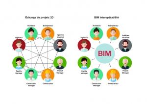 Infographique: Interopérabilité BIM