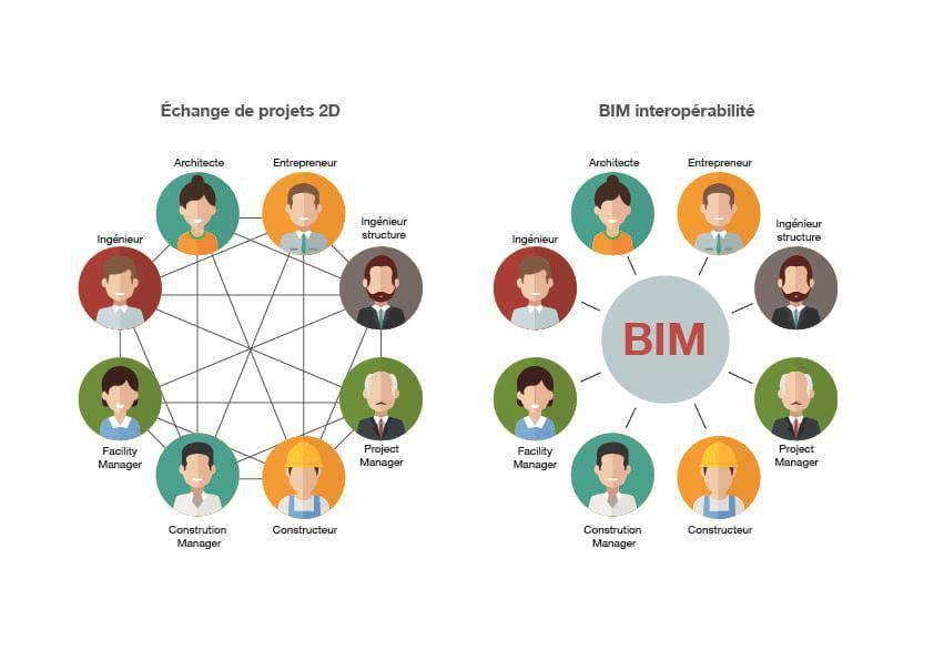 Infographique: Interopérabilité BIM comparée à l'interopérabilité CAO 2D