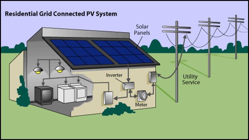 Système photovoltaïque connecté (Grid Connected)