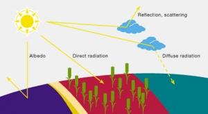 Le rayonnement à terre sur le plan horizontal