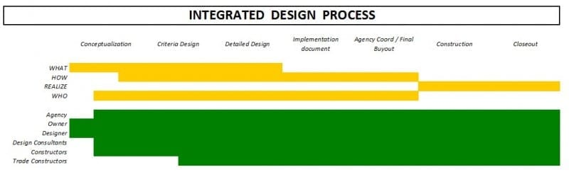 Processus BIM des intervenants de la conception