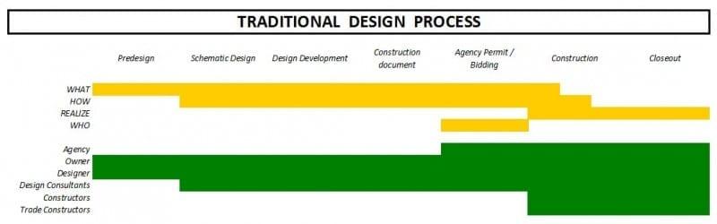 Processus traditionnel des intervenants de la conception