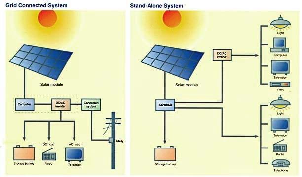 Exemple de installation isolée ou couplée au réseau