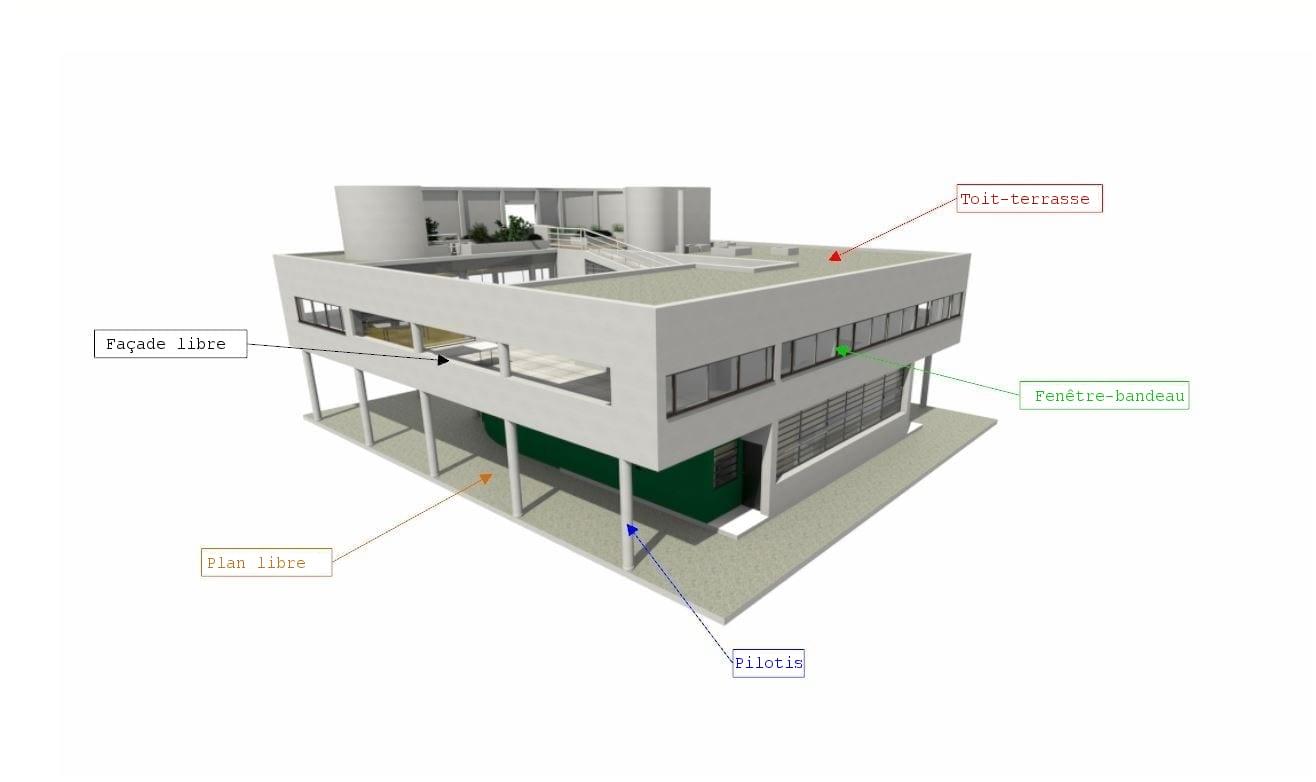 Les cinq points de l'architecture moderne de Le Corbusier -logiciel-BIM-Edificius