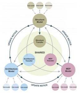 Processus de partage BIM