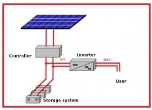 Système photovoltaique autonome et isolé