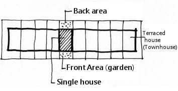 Schéma de maison mitoyenne