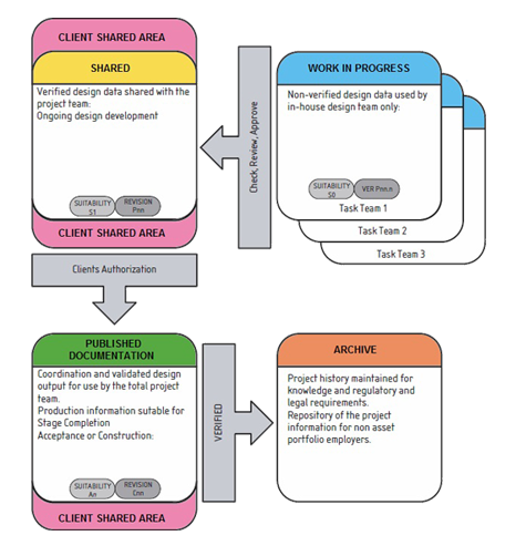 Environnement des données Commun (EDC) : Flux de travail