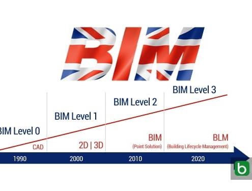 Niveau de maturité du BIM -Royaume Uni -objectif du niveau 3 pour 2020 -En-Tete