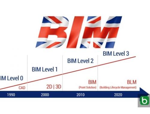 Niveaux de maturité du BIM au Royaume-Uni : il se rapproche de l'objectif du niveau 3 pour 2020