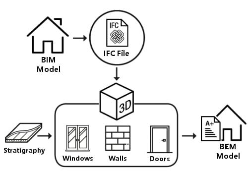 Infographique : phase d'importation IFC - BIM - BEM