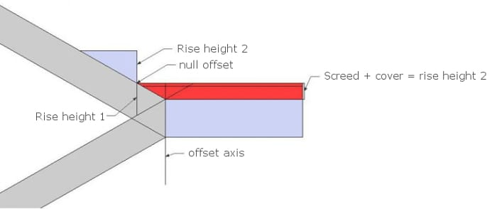 Conception d'escalier d'intérieur: décalage nul