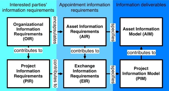 Organisation des exigences en termes d'information - ISO - BIM