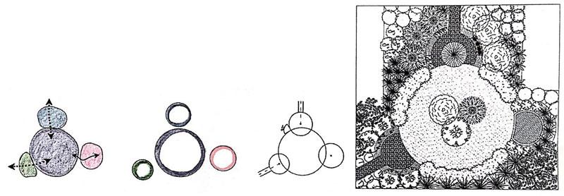 Comment concevoir un jardin concept et resultat plus detaille